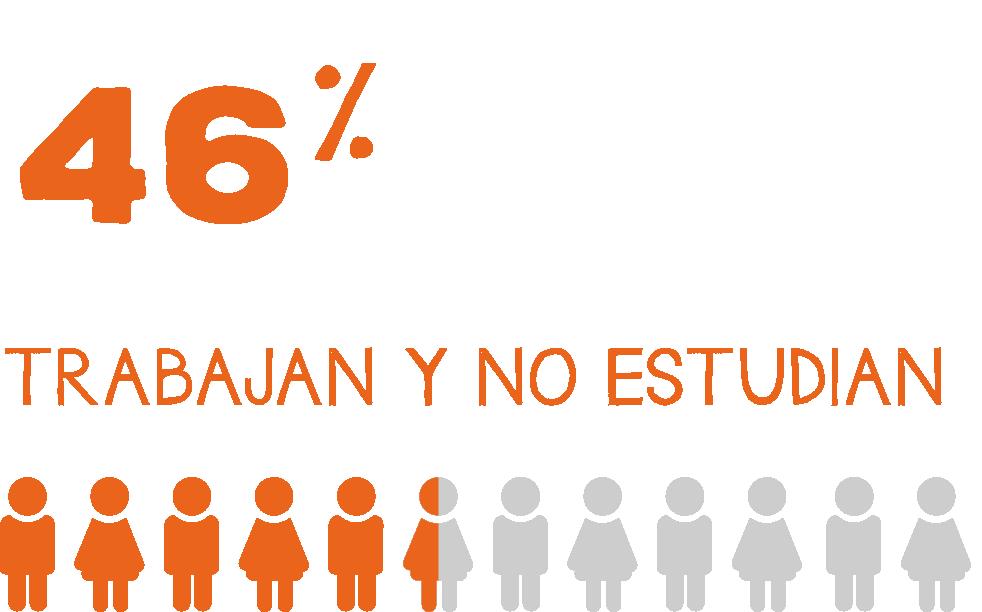 El 46% de los niños del área rural de Guatemala trabajan y no estudian
