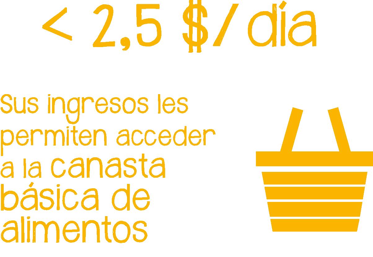 La población pobre vive con menos de 2 dolares y medio al día. Sus ingresos les permiten acceder a la canasta básica de alimentos