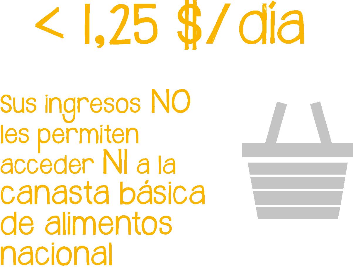 Las personas en extrema pobreza viven con menos de 1.25 dólares al día. Sus ingresos no les permiten acceder a la canasta básica de alimentos nacional