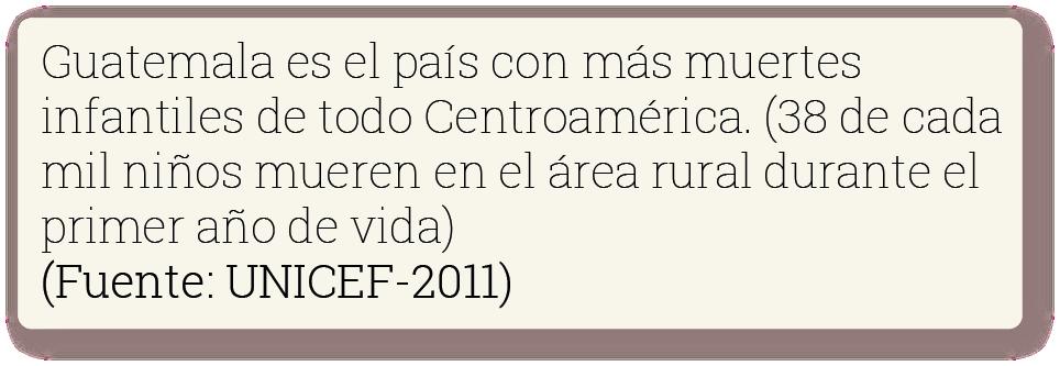 Guatemala es el país con más muertes infantiles de todo centroamérica (38 de cada 1000 niños mueren en el área rural durante el primer año de vida). Fuente: UNICEF 2011