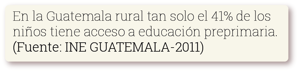 En la Guatemala rural tan solo el 41% de los niños tiene acceso a educación preprimaria. Fuente: INE Guatemala 2011