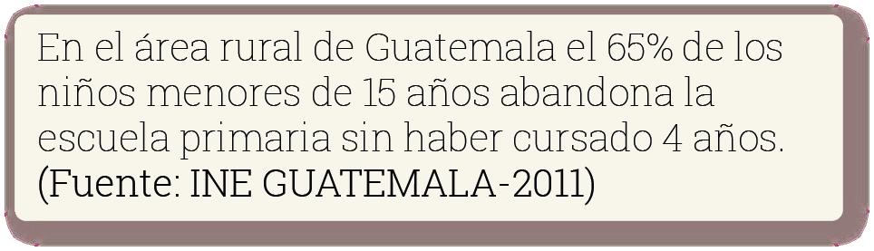 En el área rural de Guatemala el 65% de los niños menores de 15 años abandona la escuela sin haber cursado 4 años. Fuente: INE Guatemala 2011