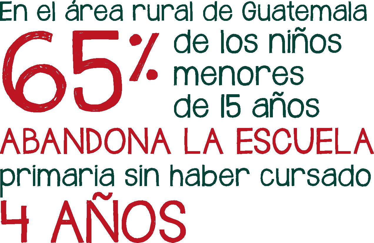 En el área rural de Guatemala el 65% de los niños menores de 15 años abandona la escuela sin haber cursado 4 años